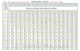 Rpm Conversion Chart Peripheral Speed To Rpm Magnetic Conversion Chart