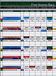 2015 Belmont Stakes Chart Holy Bull Stakes Fps Chart The Turf Board