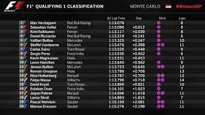 America is waiting for you with many amazing opportunities. Monaco Grand Prix 2017 Qualifying Results Kimi Raikkonen Pole Lewis Hamilton Out In Q2 F1 Sport Express Co Uk