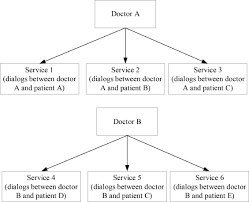 Music doctors has a beta of 2.25. Exploring The Freemium Business Model For Online Medical Consultation Services In China Sciencedirect