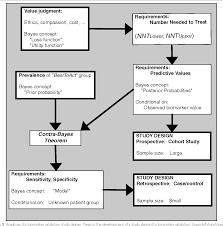 Validation Study Design Planning Clinically Relevant Biomarker Validation Studies