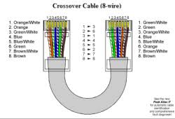 utp cable wiring diagram on utp images free download wiring diagrams Ethernet Crossover Cable Wiring Diagram ethernet crossover cable wiring diagram ul wiring diagram vga monitor cable wiring diagram straight cable color ethernet crossover cable diagram