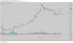 One Should Take A Look At The 1 Week Chart Of Bitcoin