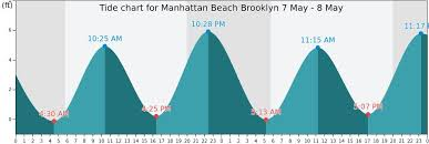 Delaware Beach Tide Chart 78 Prototypic Manhattan Beach Tide Chart
