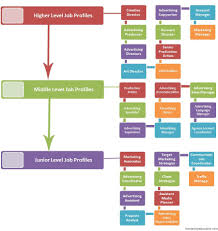 Corporate Titles Hierarchy Chart Hierarchy Of Advertising Jobs Job Advertisement