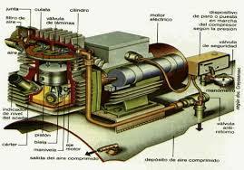compresor de aire partes. características de los compresores tornillo compresor aire partes a