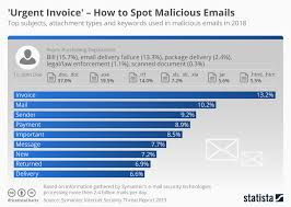 Chart Urgent Invoice How To Spot Malicious Emails