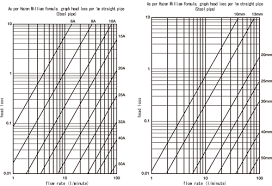 Hazen Williams Formula Pipe Flow Chart