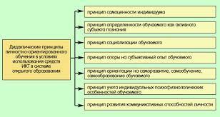 Реферат личностно ориентированное обучение документы от  Реферат личностно ориентированное обучение