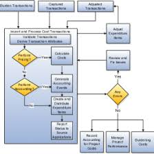how many types of process flow diagram enthusiast wiring diagrams account portfolio management process diagram house wiring diagram project management flow chart symbols small