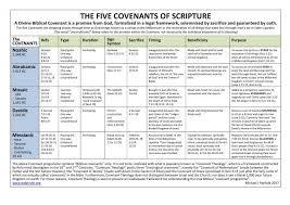 Biblical Covenants Chart Chart Of Bible Covenants Web Truth The Covenant