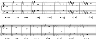 Bass Clef Chart The Bass Clef Key Signatures At A Glance