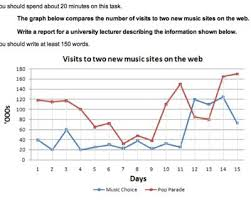 ielts line graph s to new music websites  s to two new music sites on the web