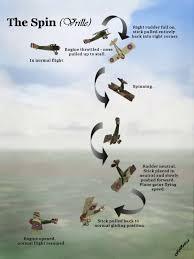 Pin by Chris Herschel on Air War Schtuff | Wwii aircraft, Pilot training,  Aviation training