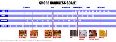 Rubber Hardness Comparison Chart Formulations Americule
