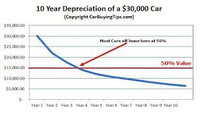 Circumstantial Average Car Depreciation Chart 2019
