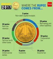 Infographic Where The Rupee Will Come From And How It Will