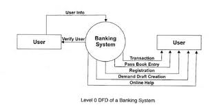 requirements analysis in software engineeringlevel  dfd of a banking system