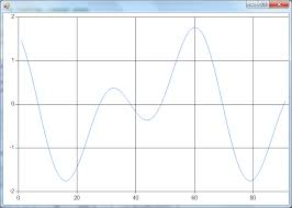 Fsharp Charting Wrapping The System Windows Forms