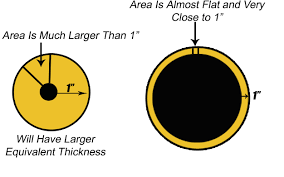 R Value Of Fiberglass Pipe Insulation Guide