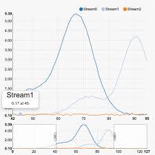 Nvd3 Radar Chart Dataviz Cafe