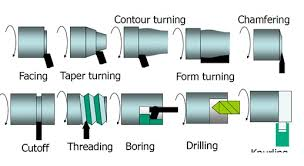 Image result for photos of machine tool