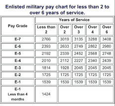Navy Enlisted Pay Chart Skillful Miltary Pay Scale Navy Enlisted Pay Grade Chart Us