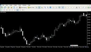 Complete Macd Indicator Settings And Trading Strategy Guide
