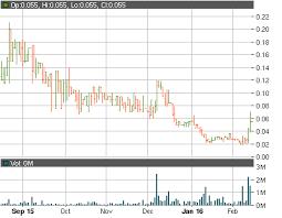 Nphc Stock Chart Nutra Pharma Corp Otcmkts Nphc Goes Further Up
