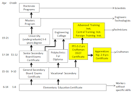Indian Government Structure Flow Chart Vocational Education In India