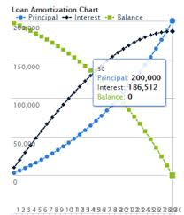 7 Tips For Finding The Top Amortization Calculators