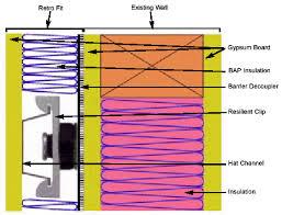 retrofitting walls floors and ceiling