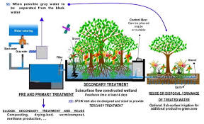 Waste Water Treatment Flow Chart Sewage Treatment Wikipedia