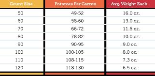 Potato Size Chart Produce Sales Wpvga