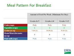 School Meal Pattern Requirements Usda Foods U S