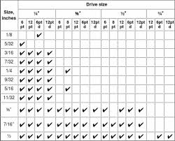 Standard Wrench Set Size Chart Www Bedowntowndaytona Com