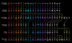 Hieroglyphics Chart Fascinating Chart Details The History Of The Alphabet