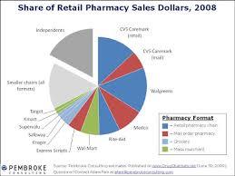 Supermarket Market Share Pie Chart Drug Channels 2008 Pharmacy Market Share Data