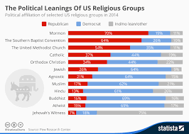 Chart The Political Leanings Of Us Religious Groups Statista