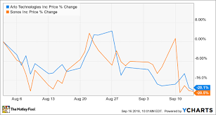 Arlo Or Sonos Which Smart Home Ipo Is The Better Buy The