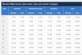 Avios Flight Reward Chart How Do You Book Flights With Avios Points