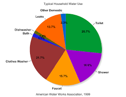Water Usage Chart For Household Household Water Use Simcenter