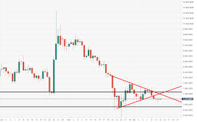 Bitcoin Technical Analysis Btc Usd Could See Fast Run To 5000
