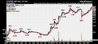 Amr Stock Chart How To Make A Million Dollars By Trading Penny Stocks Aim