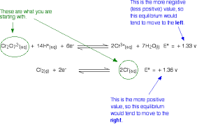 Making Predictions Using Redox Electrode Potentials