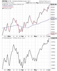 New York Stock Exchange Advance Decline Line Chart Price Corrections Vs Time Corrections Financial Sense