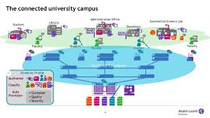 connecting the digital campus building tomorrow s universities security faculty profile 22