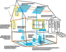 Small Picture Awesome Zero Energy Home Designs Pictures 3d House Designs net