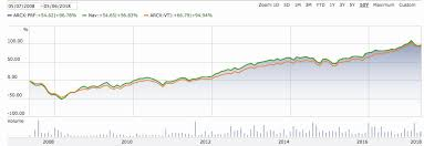 Vti Stock Chart Investment Philosophy 3 A Mistake And A Change