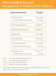 Vldl Cholesterol Levels Chart Diabetes And Cholesterol What Is The Relationship